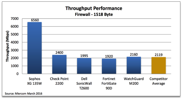 Sophos XG Firewall beats out Fortinet, Dell SonicWall and others in